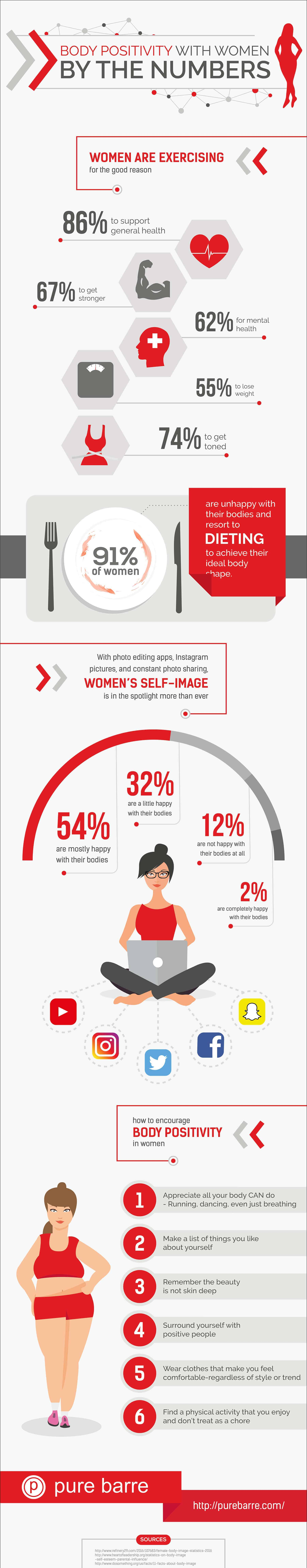 infographic reasons women diet and how to feel better about yourself through positive self image